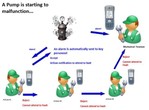 mine safety appliances - alarms that trigger malfunction alerts
